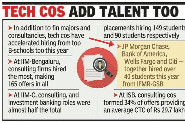 'Consulting firms, financial majors hire more from B-Schools'- Times of India features IFMR GSB alongside IIMB, IIMC and ISB